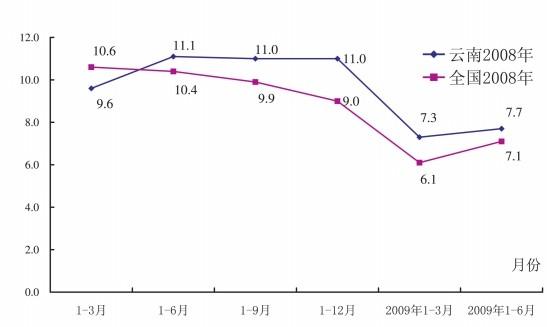 云南gdp增速_2017年云南GDP增速9.5 未来云南经济会被贵州反超吗 附图表