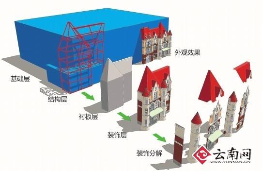 云南频道 科教文体  积木式组合搭建示意图 (天湖岛影视基地供图)