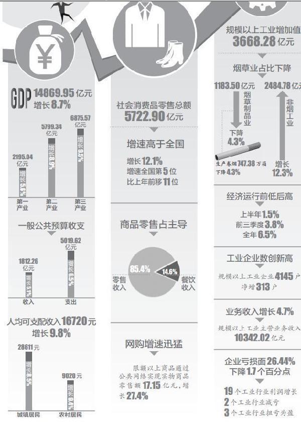 云南去年GDP增速全国第6 人均可支配收入16720元