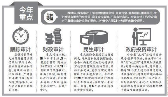 云南省审计工作会议在昆召开 去年查出违规资金282亿元