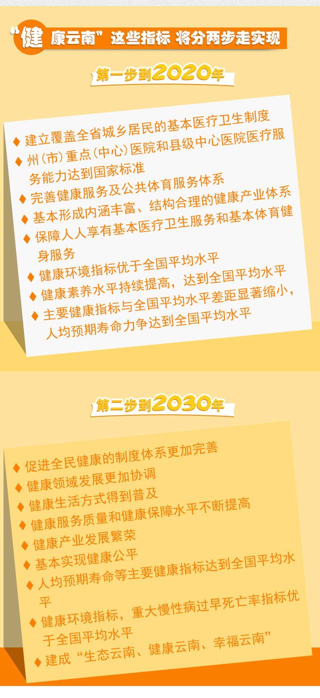金沙国际华人娱乐平台:【重大决策解读】实现基本健康公平_云南将要这么做