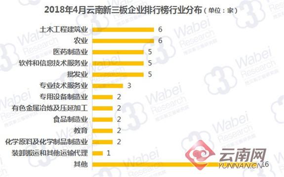 云南新三板企业市值4月排行出炉 4家企业市值超10亿