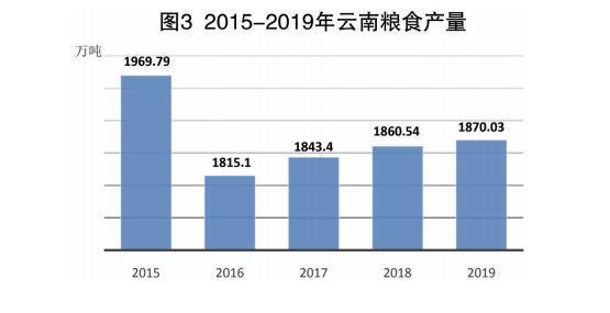 2019年云南省经济总量_云南省地图