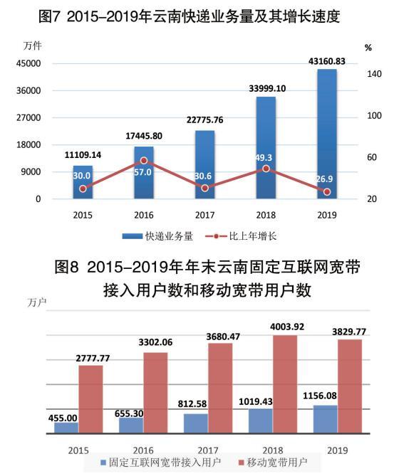 云南省2019经济总量_云南省地图