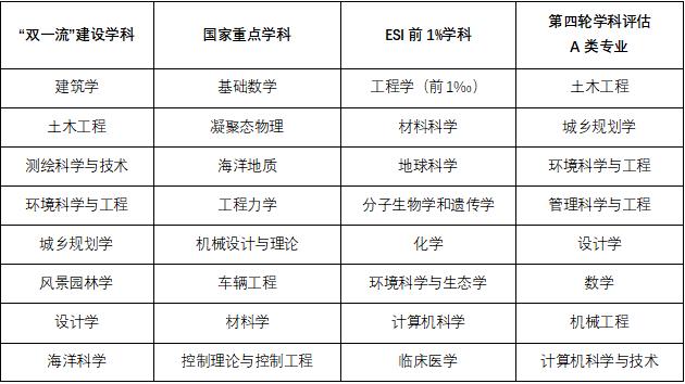 【双一流高校云南招生】同济大学