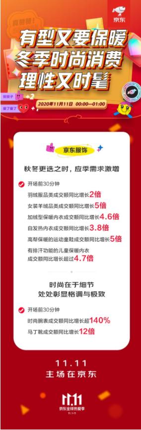 """保暖衣、女装羊绒品类热销 京东服饰11.11为消费者""""越冬""""添衣"""